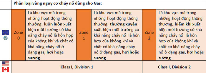 chuẩn chống cháy nổ zone 1 2 3