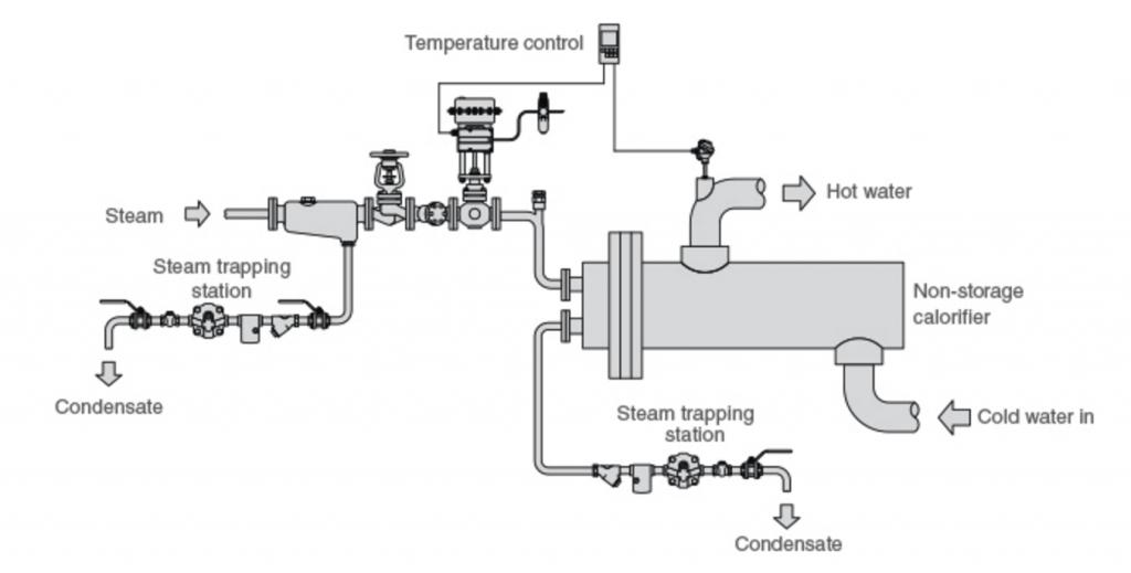 van điều khiển nhiệt độ