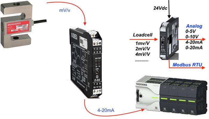 thiết bị chuyển đổi tín hiệu loadcell z-sg