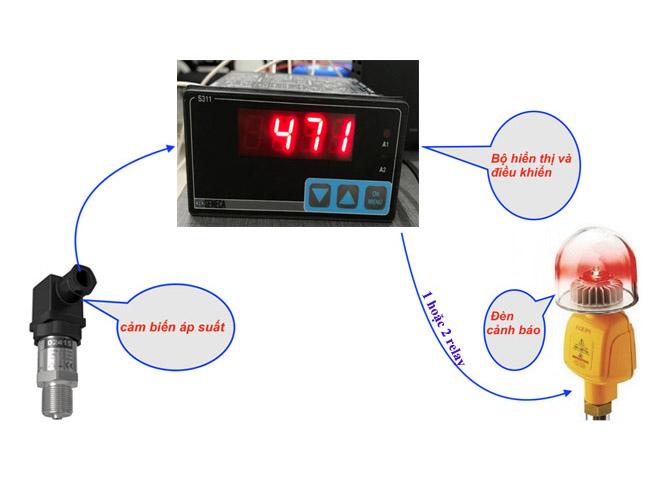bộ điều khiển áp suất