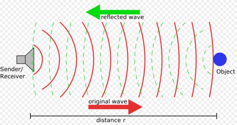 nguyên lý của cảm biến siêu âm đo mức chất lỏng