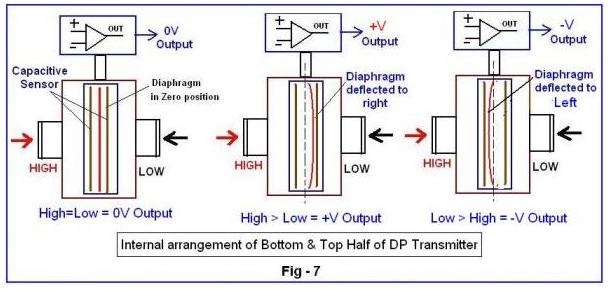 áp suất variable sensor