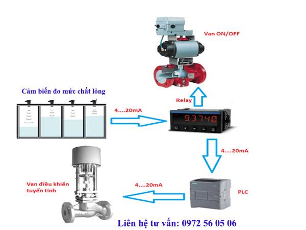 phương pháp đo mức nước liên tục