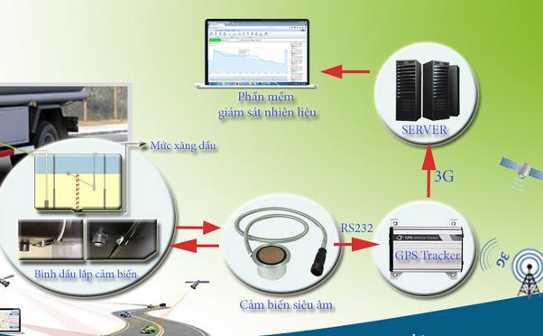 ứng dụng của cảm biến siêu âm báo mức nhiên liệu