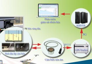 ứng dụng cảm biến đo mức xăng dầu
