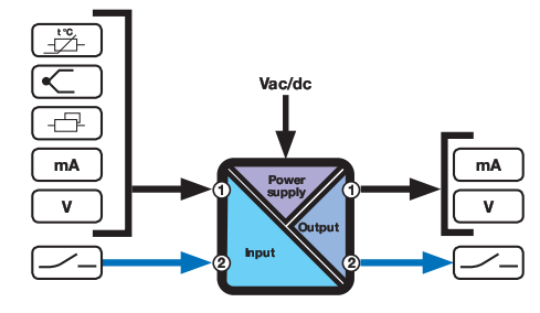 Bộ cách ly tín hiệu 4-20mA hoặc 0-10V Z109REG2