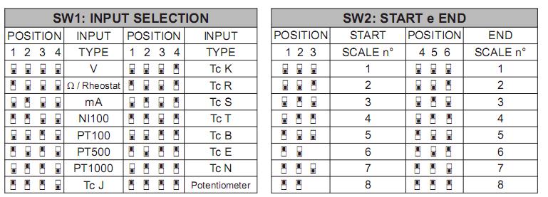 cài đặt cho bộ cách ly tín hiệu 4-20mA hoặc 0-10V