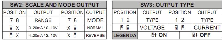 cài đặt cho bộ cách ly tín hiệu 4-20mA hoặc 0-10V Z109REG2