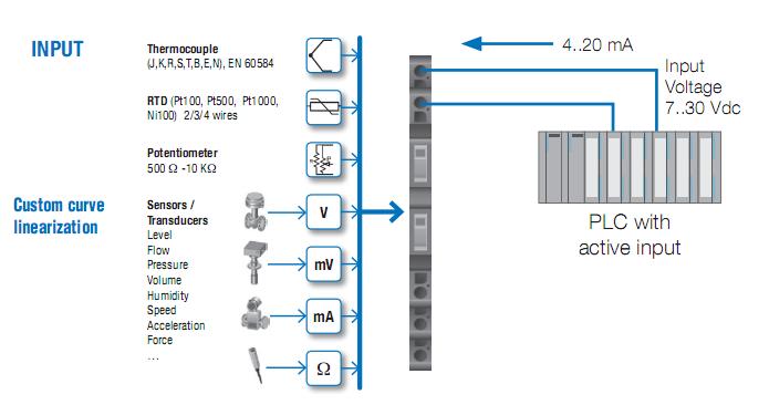 ứng dụng của bộ chuyển đổi điện trở ra 4-20mA