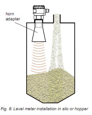 Cảm biến đo mức nước 4-20mA của Dinel