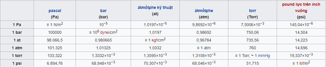 Bảng chuyển đổi đơn vị đo áp suất phổ biến hiện nay