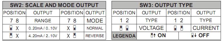 Install for switch 4-20mA to 0-10V Seneca