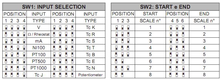 Installation for 4-20mA converter to 0-10V Ý