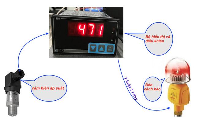 relay áp suất nước, khí