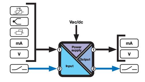 Bộ cách ly tín hiệu analog 4-20mA