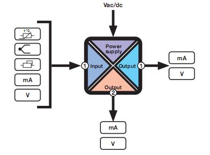 Bộ chia tín hiệu analog 4-20mA Seneca