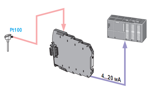 Ứng dụng của bộ chuyển đổi PT100 ra 4-20mA