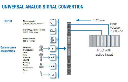 Ứng dụng của bộ chuyển đổi tín hiệu nhiệt độ ra 4-20mA