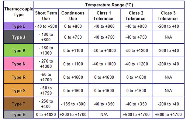 Bảng phân loại Cảm biến nhiệt độ PT100