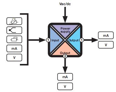 Thông số kỹ thuật của bộ chia tín hiệu Z170REG-1 Seneca