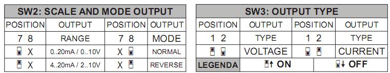 Cài đặt ngõ ra cho bộ chuyển đổi tín hiệu Z109REG2-1