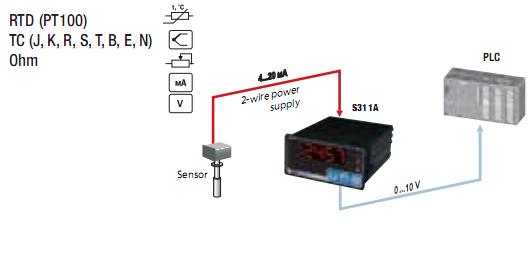 Ứng dụng của bộ hiển thị nhiệt độ áp suất S311A