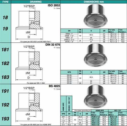 Bảng chọn màng cho đồng hồ đo áp suất dạng màng Georgin