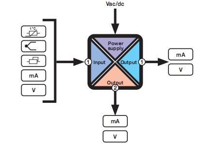 Bộ chuyển đổi nhiệt độ 2 ngõ ra 4-20mA 0-10V Seneca