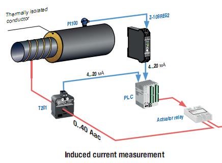 Ứng dụng dòng CT 300A ra 4-20mA