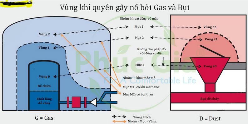 Vùng nguy hiểm trong tiêu chuẩn chống cháy nổ trong công nghiệp