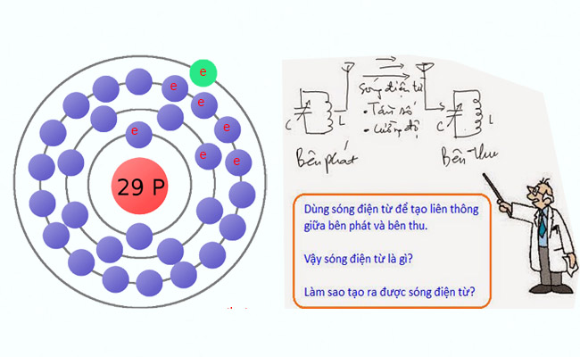 Bản chất dòng điện trong kim loại