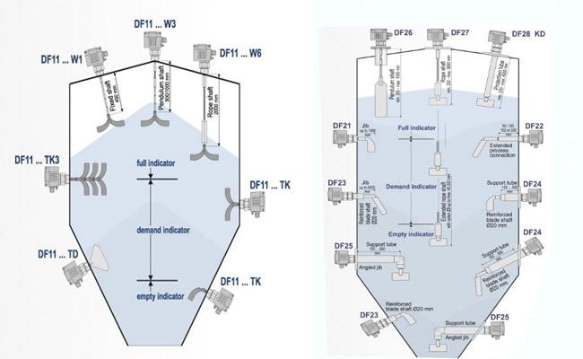 Cảm biến đo mức silo báo on/off DF11