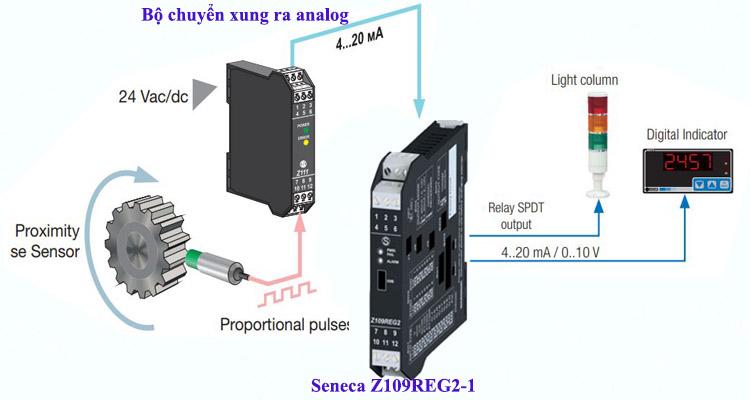 Bộ chuyển đổi tín hiệu đa năng Z109REG2-1 Seneca