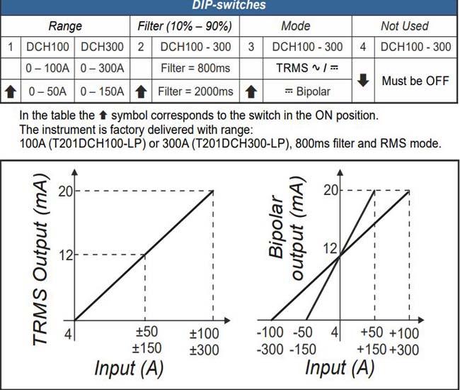 sensor đo dòng 4-20ma t201dch100-lp