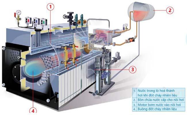 kiểm soát lò sấy bằng cảm biến nhiệt độ 4-20ma
