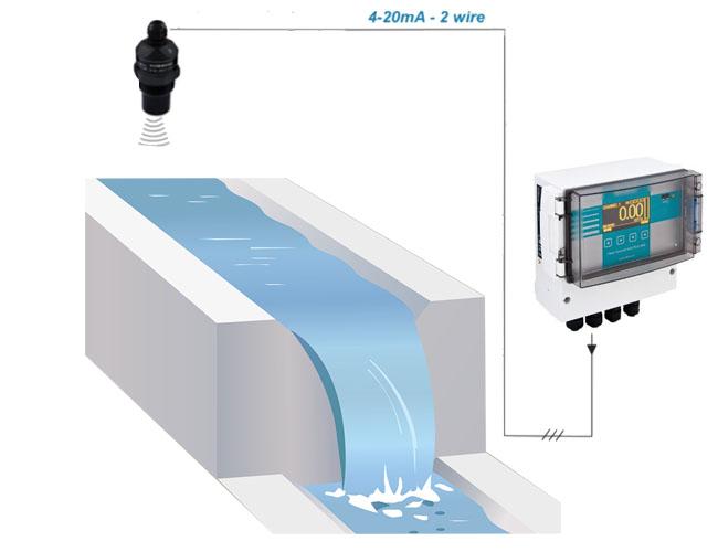 cảm biến đo lưu lượng dòng chảy không tiếp xúc