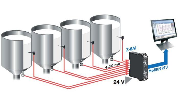 bộ chuyển đổi nhiều tín hiệu 4-20ma sang rs485