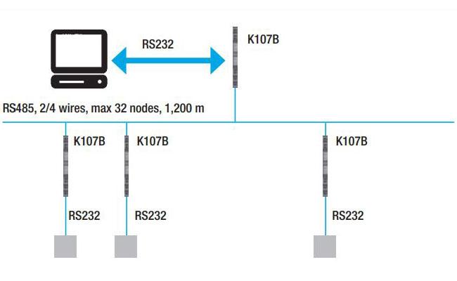 bộ chuyển đổi rs485 sang rs232 k107b