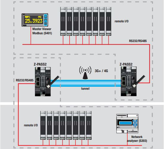 Bộ truyền thông Gateway Z-Pass1