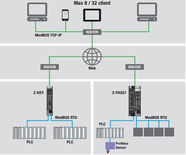 bộ truyền thông trên internet z-key