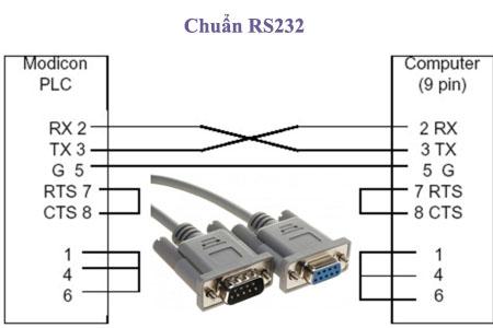 chuẩn rs232 là gì