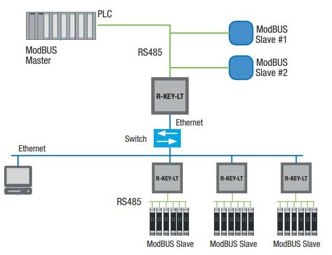 hệ thống modbus rtu là gì