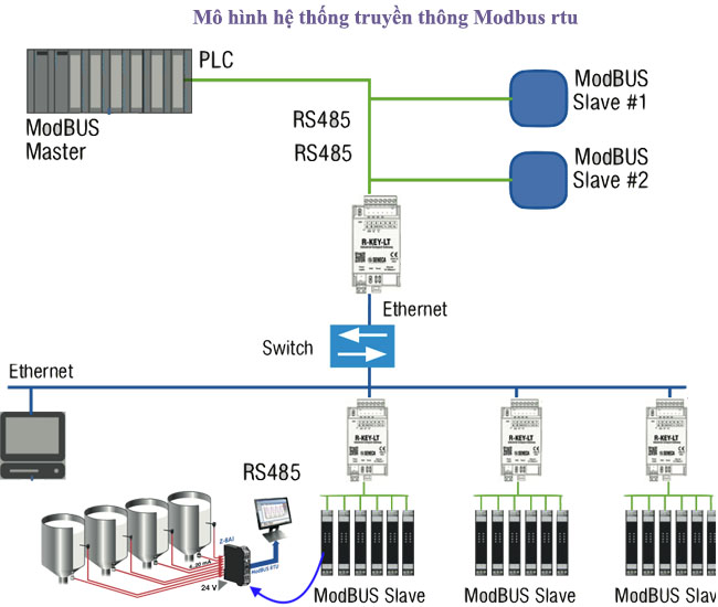 mạng truyền thông công nghiệp modbus