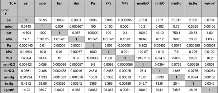 Cách đấu dây [ Bộ hiển thị áp suất Seneca ] Giá rẻ  Hàng G7