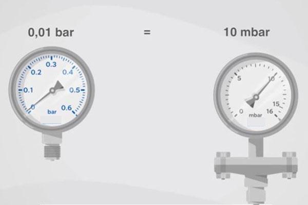 đồng hồ đo áp suất nước là gì