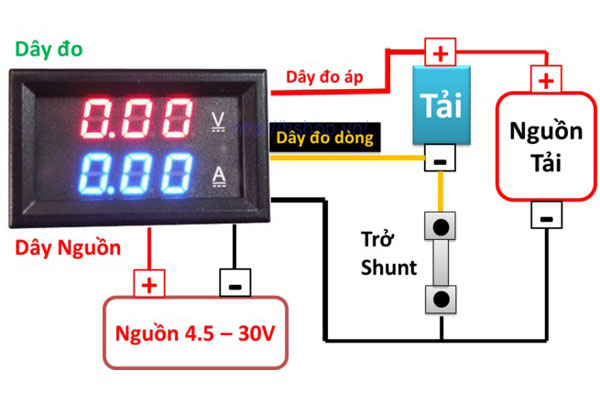cách hiển thị tín hiệu điện trở shunt