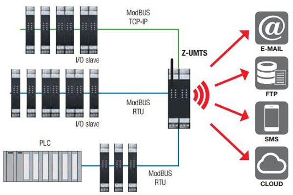 bộ truyền dữ liệu lên 3g z-umts seneca