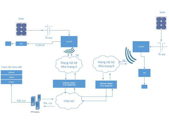 data logger là gì | mô hình ghi nhận và truyền tải dữ liệu lên internet