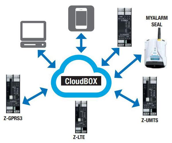 hệ thống thiết bị giám sát mực nước từ xa qua internet