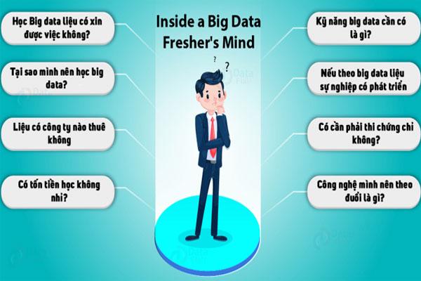 học big data bắt đầu từ đâu